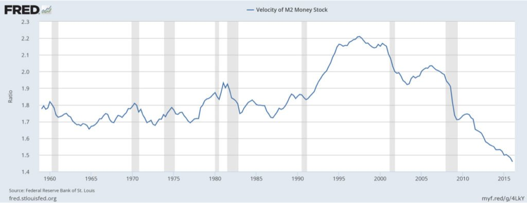 Fred - M2 Money Stock