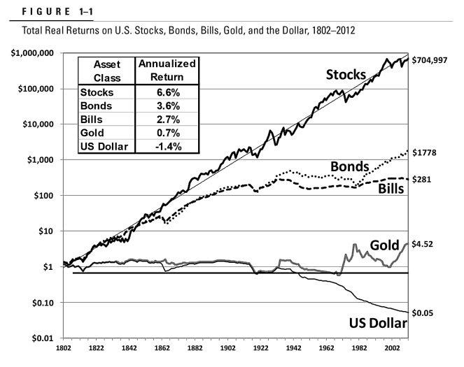 Stocks question??