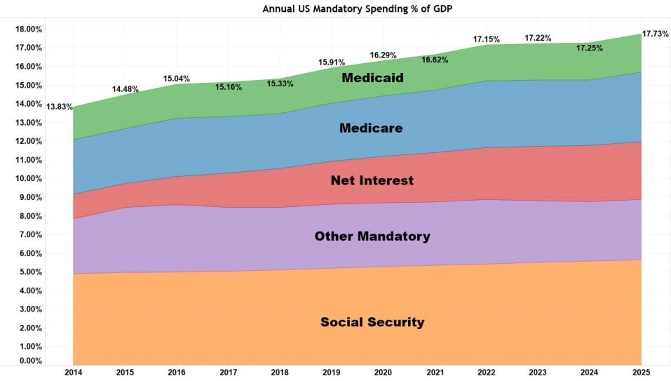 Annual US Mandatory Spending % of GDP