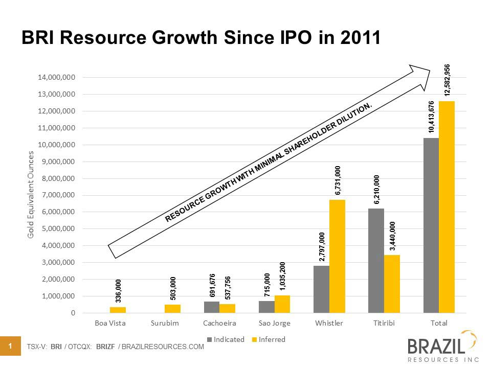 BRI Resource Growth since IPO in 2011