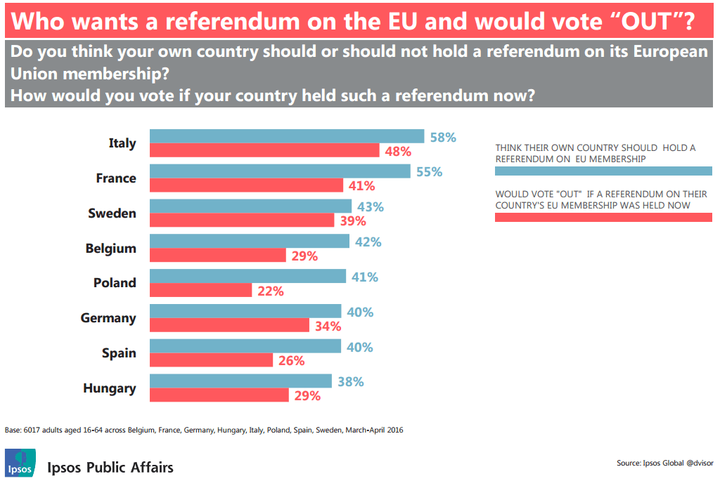 "Who wants a referendum on the EU and would vote ""Out""? survey"