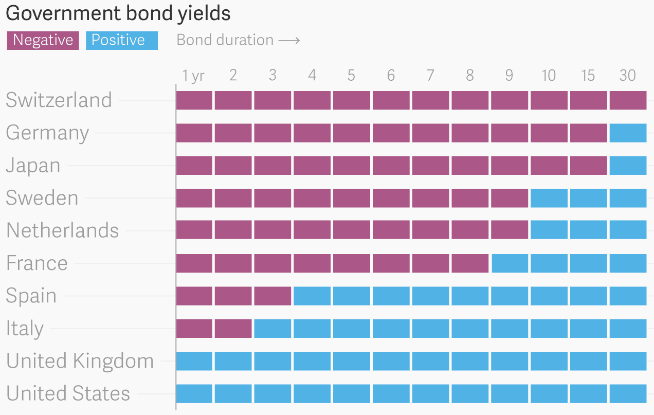 Government Bond Yields