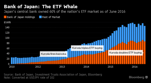 Bank of Japan: The ETF Whale