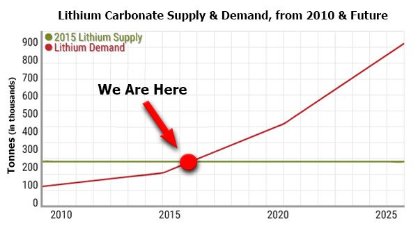 Lithium Carbonate Supply & Demand, from 2010 & Future