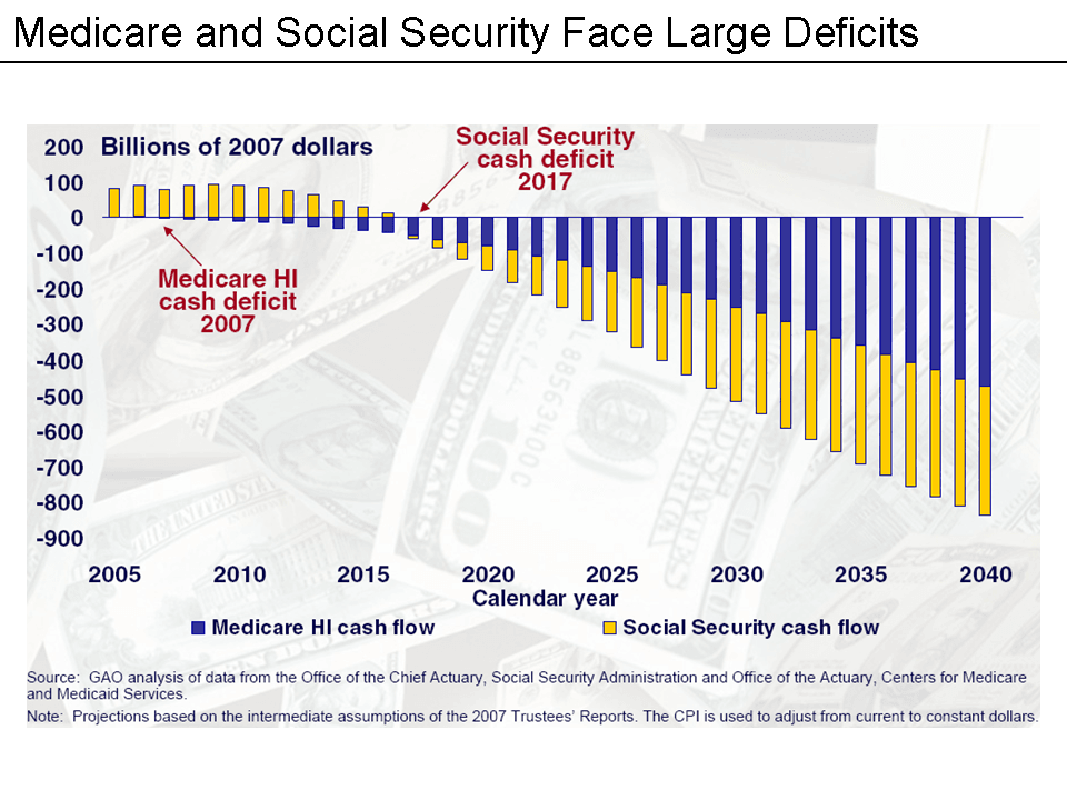 Medicar and Social Security Face Large Deficits