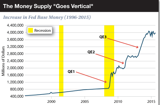 The Money Supply Goes Vertical