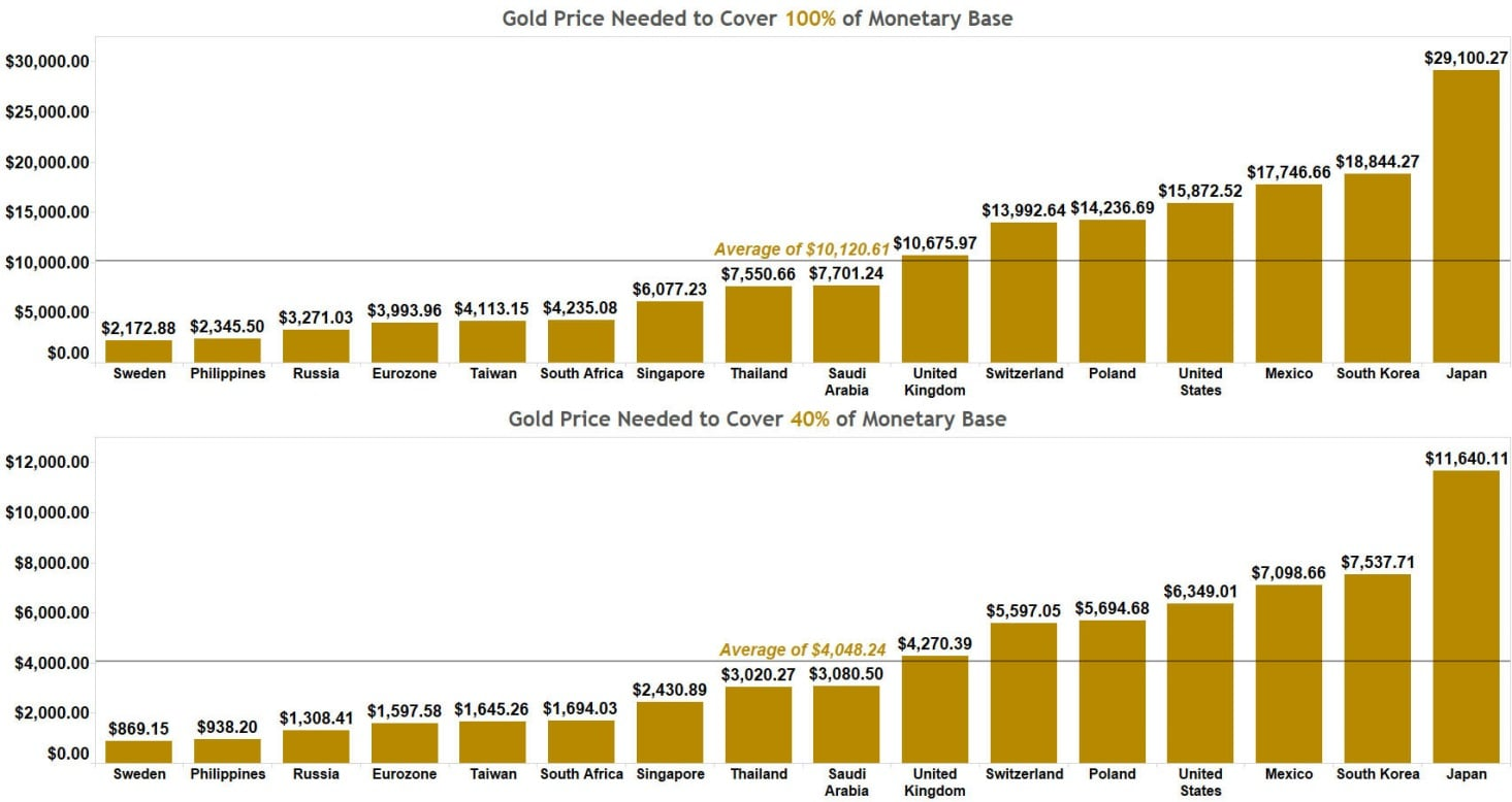 Gold Price Needed to Cover 100% of Monetary Base