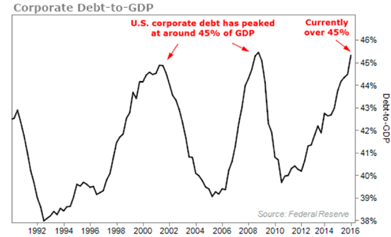 Tidal Wave of Credit Defaults Coming