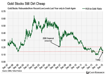 The Future of Gold Stocks