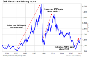 Mine wealth super investment options